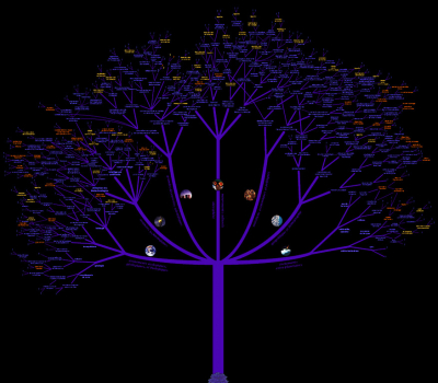 French Science Fiction Tree